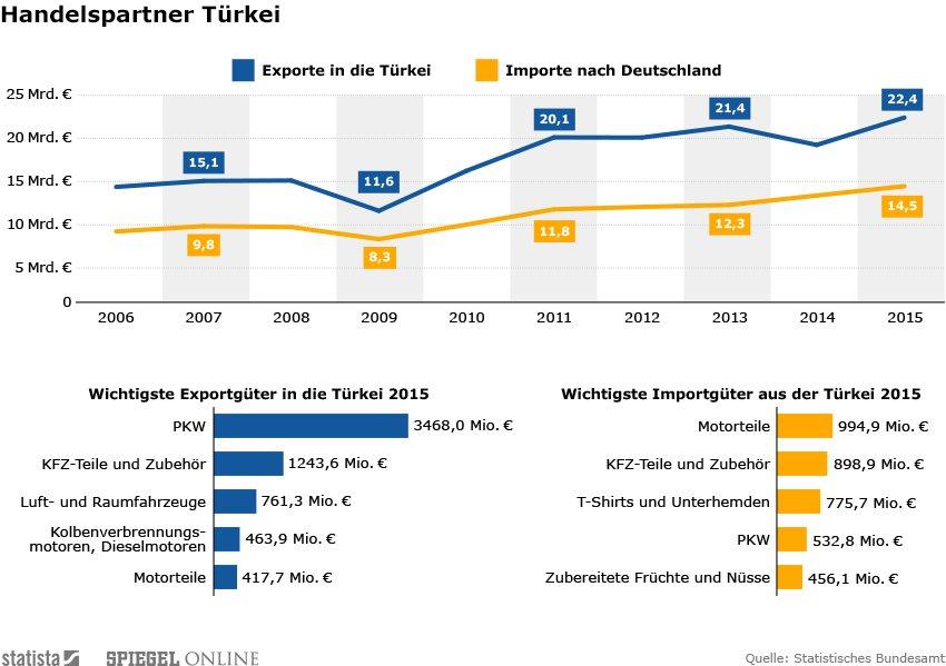 Deutsch-Türkische Handelsbeziehungen leiden